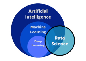 Relation between artificial intelligence, machine learning, deep learning, and data science