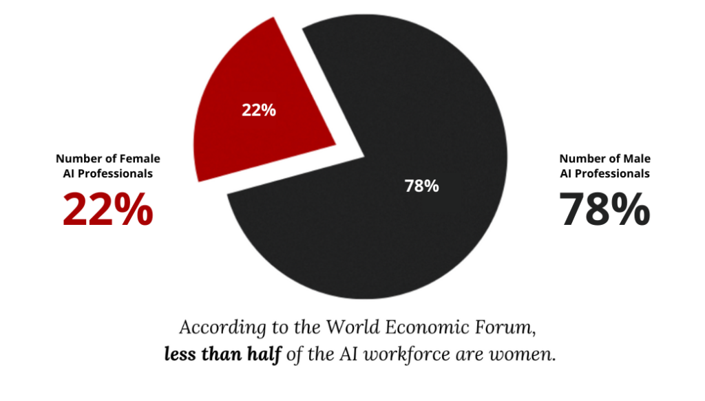 A 2D Pie chart illustrating the number of AI professionals